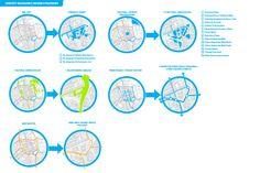 concept diagrams of design strategies