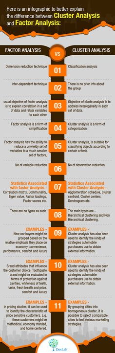 For more info follow our blog at the given link: http://www.dexlabanalytics.com/blog/understanding-the-difference-between-factor-and-cluster-analysis