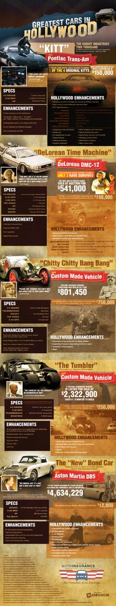 Greatest cars in Hollywood #Infographic, Personally im shocked that Eleanor ( Gone in 60 Seconds) is not on the list..