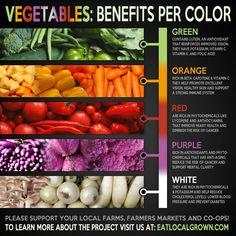Vegetables: Benefits per color