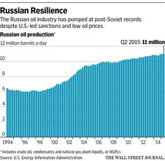 Russian Oil: Output grows as prospects shrink http://on.wsj.com/1SfcXBv  via @WSJ