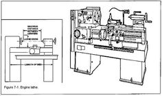 INSTRUCTIONS TO LEARN HOW TO USE A LATHE #machine #tool