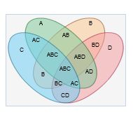 Venn Diagrams - Created with Visual.ly\'s VENN diagram generator ...