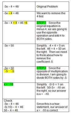 Algebraic Equations Chart | ... equations worksheet puzzle solving multi step equations coloring