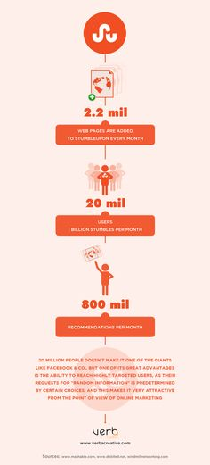 Stumbleupon Infographic