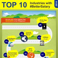 Top 10 PH Industries with Better Salary 2014 #infographic