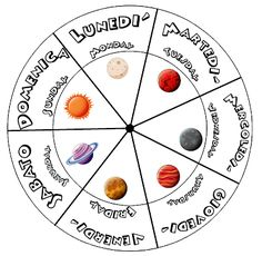 How to make a wheel with the days of the week with .- Come realizzare una ruota con i giorni della settimana con i pianeti del sistema… How to make a wheel with the days of the week with the planets of the solar system. Space Boy, Solar System, Diy For Kids, Activities, Education, Learning, Day, How To Make, School Life