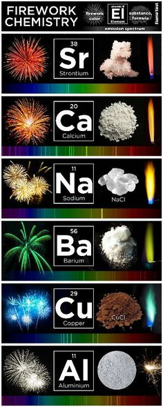 Firework chemistry Wissenschaft What makes fireworks colorful? Teaching Chemistry, Science Chemistry, Science Facts, Physical Science, Science Education, Earth Science, Science Activities, Science Projects, Science And Nature