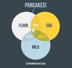 Pancakes! Venn Diagrams by Stephen Wildish #venn_diagrams #Stephen_Wildish