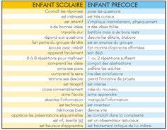 RDistinction entre EIP et bon élève (ANPEIP)