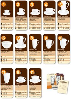 11 shapes of coffee cups for all styles of coffee beverages (espresso, cappuccino, macchiato, cafe au lait) - a guide that tells yo uwhich mug to use for which drink! #infografía