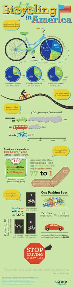 Bicycling in America Infographic by Una Kravets, via Behance--really hope to be able to bike (almost) everywhere in the new place!
