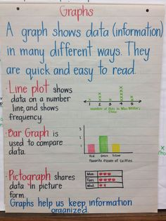 Kinds of graphs we learn in second grade I WOULD ADD A TABLE WITH TALLY MARKS - omit line plot