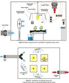 Hydroponics Grow room ventilation | Hydroponics | Pinterest | Grow ...