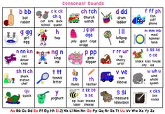 Sound Desk Chart PDF- Incorporates Jolly Phonics, THRASS and Sound Waves (Consonant & Vowel Sounds)