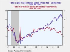 Car versus Truck Sales US