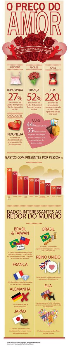 62 best infogrficos e commerce images on pinterest social media infogrfico dias dos namorados rakuten 2013 fandeluxe Images