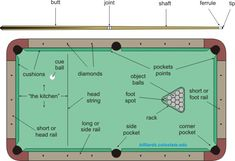 How to play pool and billiards