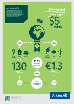 Delaying global emissions reduction until 2020 will cost $5,000,000,000,000  Find out what Allianz is doing to create a low-carbon economy in our Sustainability Report:   https://www.allianz.com/en/sustainability/index.html