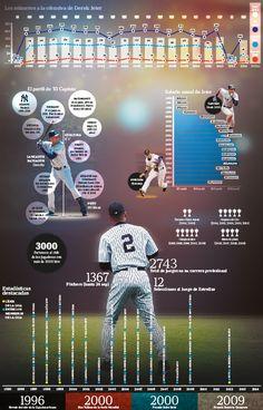 Derek Jeter: un ícono del béisbol mundial #beisbol