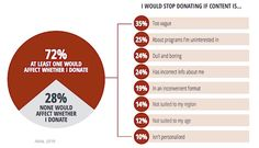 Content - The Content Preferences of Nonprofit Donors - @marketingprofs