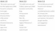 Web 3.0 Concepts Explained in Plain English (Presentations)