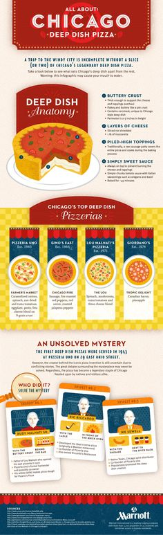 All About #Chicago Deep Dish Pizza #Infographic