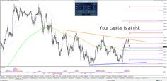 EUR/USD Retrace & USD/JPY 115 Break   - Your capital is at risk Technical Analysis, Chart