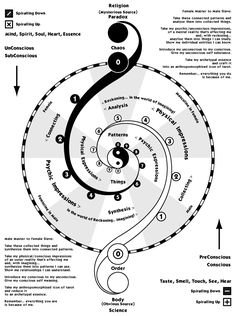 One technique that can offer this is called Zen meditation. Zen meditation is Yin Yang, Sacred Geometry Symbols, Les Chakras, I Ching, Spirit Science, Chakra Meditation, Meditation Music, Tantra, Book Of Shadows