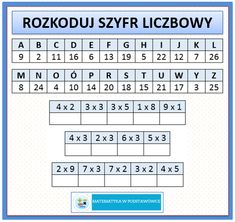 Rozkoduj szyfr | MATEMATYKA W PODSTAWÓWCE Kids Math Worksheets, Math Activities, Montessori Classroom, Learning Time, Math For Kids, Asd, Periodic Table, Homeschool, How To Memorize Things