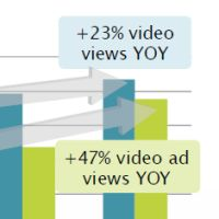 Video Ad Loads and Completion Saw Record Increases in 2012 [Study]