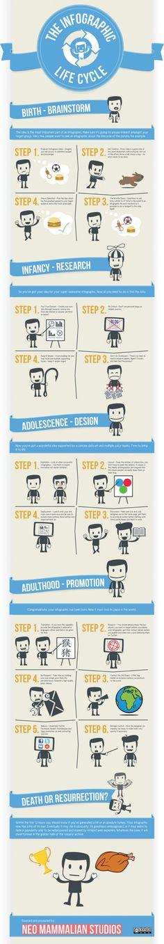 El ciclo de vida de una #infografía