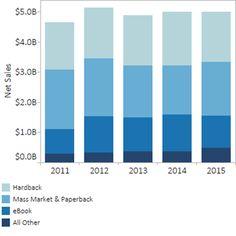 AAP indicates possible decline is book sales | The JimandZetta Blog