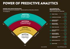 What Is The Power Of Predictive Analytics? #infographic