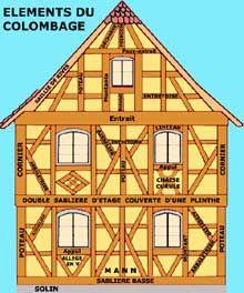 La maison alsacienne à pans de bois: principaux éléments du colombage. (La maison alsacienne)