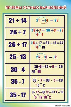 Book Writing Tips, English Writing Skills, Economics Lessons, Math Lessons, Kindergarten Math Worksheets, Math Activities, Math For Kids, Fun Math, Cool Math Tricks