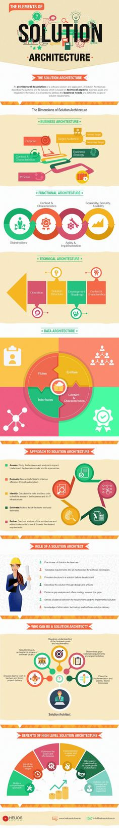 Understanding Solution Architecture [Infographic] By Helios  Read more at https://blog.heliossolutions.in/solution-architecture/understanding-solution-architecture-infographic-helios/