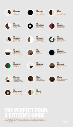 The Perfect Pour: A quick reference for all your espresso drinking needs.