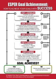 Coacing  - manifesto - esper- goal