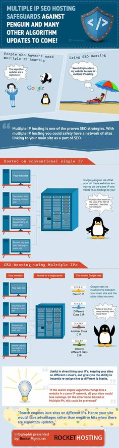 Why SEO hosting is key to ranking websites
