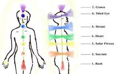 After Reiki I Attunement, 26 Reiki Points must be practiced for self Treatment for 21 days. What is the importance of 21 days and why should we practice it ? Wow Products, Plexus Products, Reiki Principles, Chakra Meanings, Reiki Training, Learn Reiki, Self Treatment, Seven Chakras, Acupuncture Points