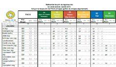 Les Agribios du réseau Bio de PACA ont mis en place en 2016 un référentiel de prix de légumes en vente directe. Ce référentiel est rempli par les (...)