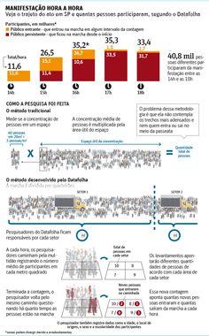 Ato da CUT em São Pauto teve 41 mil participantes, mostra Datafolha - 13/03/2015 - Poder - Folha de S.Paulo