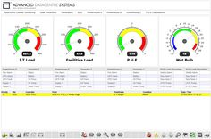 DCIM Software is the newly arrived software for the above extra data solution for the company.