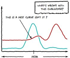 """xkcd-style plot with """"Humor Sans"""" caption.  Clever use of ImageConvolve[]."""