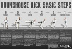 Basic steps for performing a taekwondo style roundhouse kick. Poster size available free. From MARTiAL YOU! Master Self-Defense to Protect Yourself Krav Maga Techniques, Martial Arts Techniques, Muay Thai Techniques, Fight Techniques, Martial Arts Styles, Karate, Martial Arts Workout, Boxing Workout, Mixed Martial Arts Training