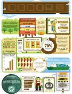 Cocoa facts from The Rainforest Alliance Montezuma, Cacao Health Benefits, History Of Chocolate, Aztec Empire, Cacao Beans, Chocolate Factory, Kakao, Chocolate Recipes, Raw Chocolate