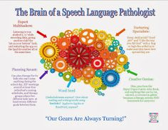 Cheerful Speech Chatter: SLP Humor: The Brain of a Speech Language Pathologist