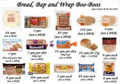 Bread syns :)