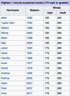 """""""Here are Atlantic hurricanes by top windspeed. #Irma is now tied for third on the list"""""""